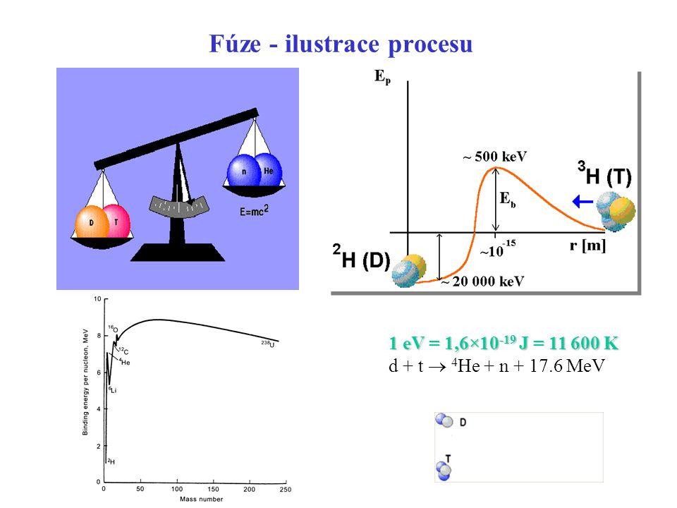 Fúze - ilustrace procesu 1 eV = 1,6×10 -19 J = 11 600 K d + t  4 He + n + 17.6 MeV