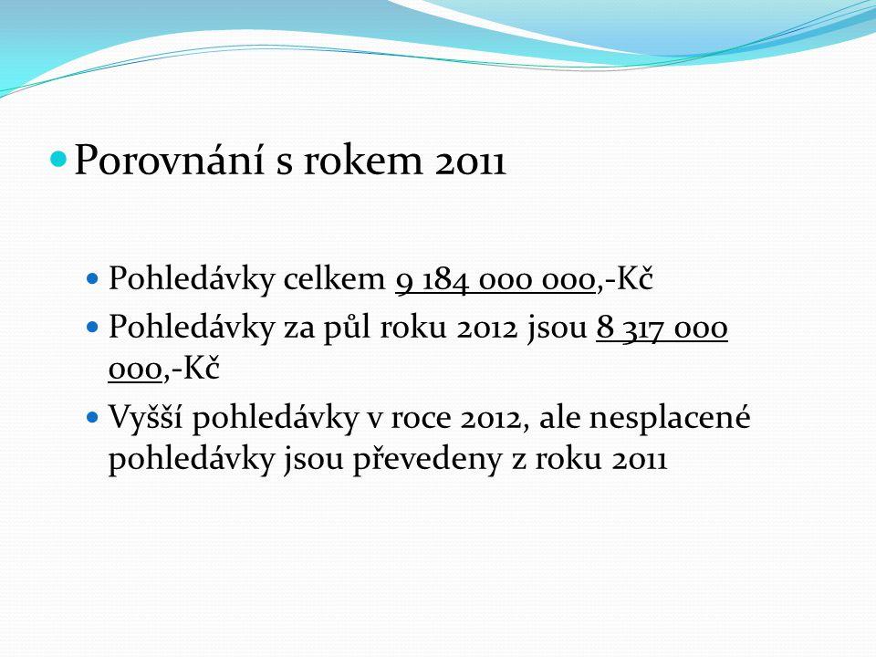 Porovnání s rokem 2011 Pohledávky celkem 9 184 000 000,-Kč Pohledávky za půl roku 2012 jsou 8 317 000 000,-Kč Vyšší pohledávky v roce 2012, ale nesplacené pohledávky jsou převedeny z roku 2011