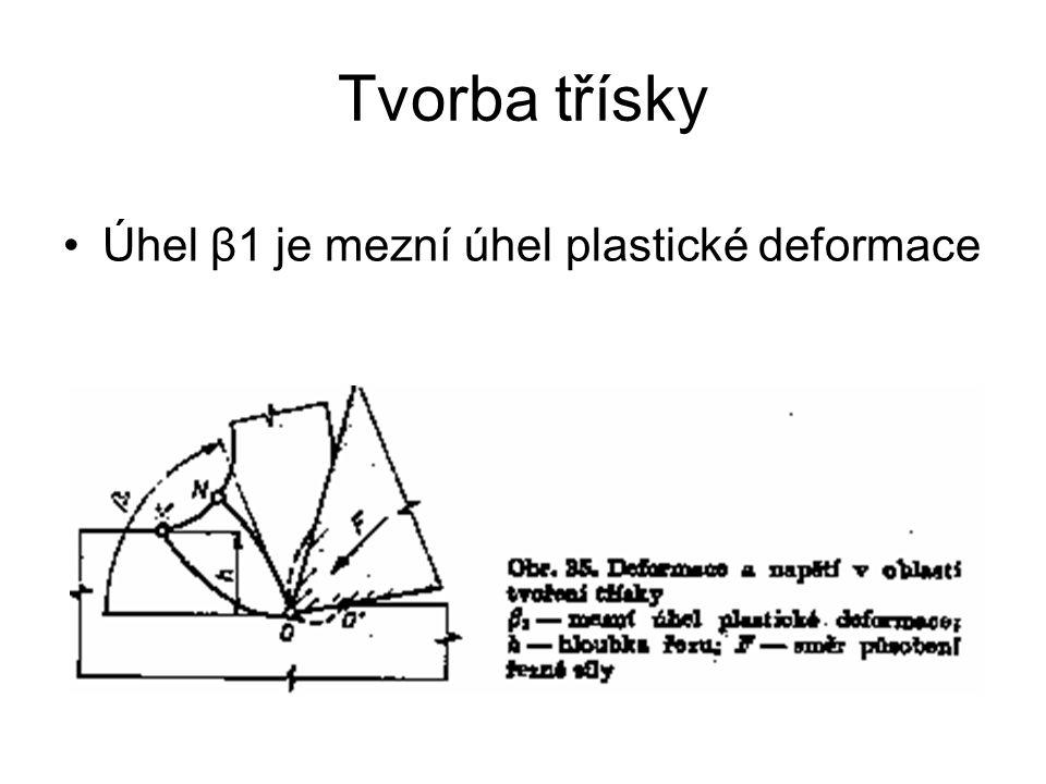 Tvorba třísky Úhel β1 je mezní úhel plastické deformace