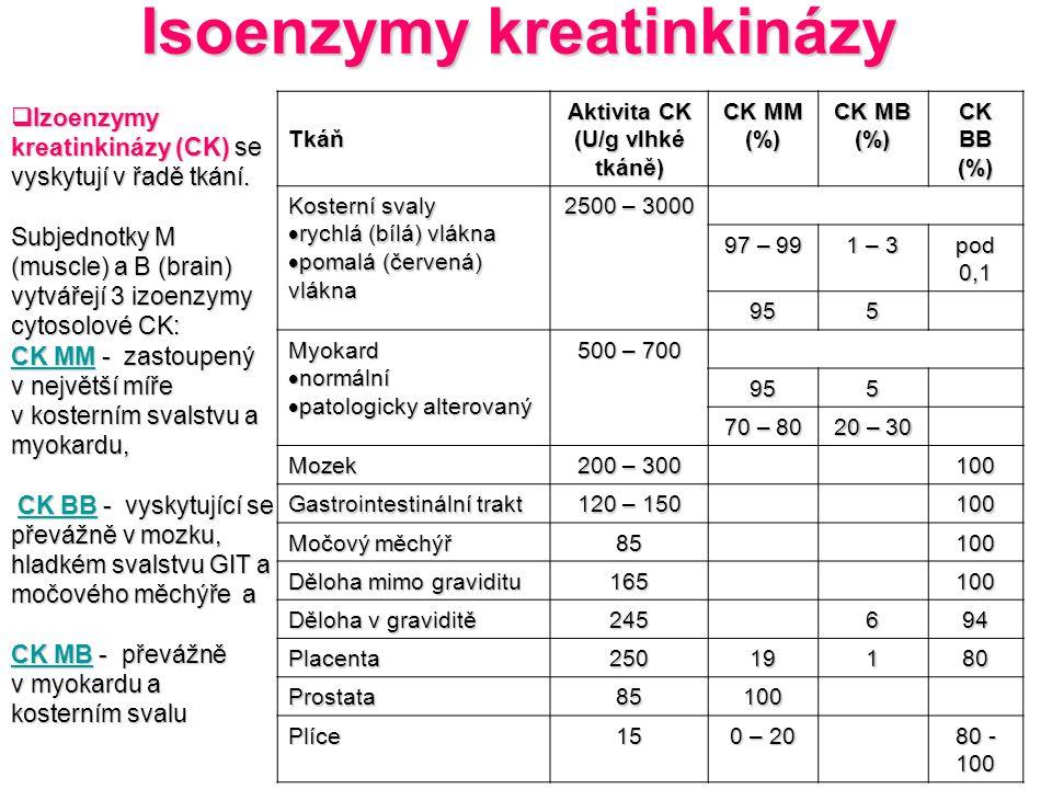 Tkáň Aktivita CK (U/g vlhké tkáně) CK MM (%) CK MB (%) CK BB (%) Kosterní svaly  rychlá (bílá) vlákna  pomalá (červená) vlákna 2500 – 3000 97 – 99 1