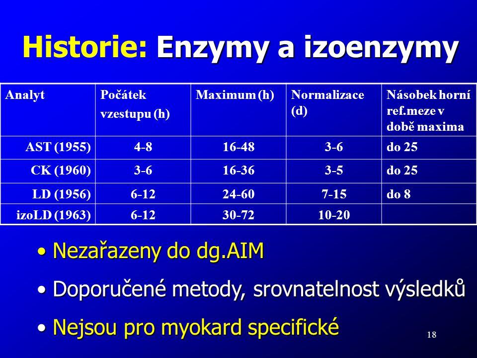 18 Enzymy a izoenzymy Historie: Enzymy a izoenzymy AnalytPočátek vzestupu (h) Maximum (h)Normalizace (d) Násobek horní ref.meze v době maxima AST (195