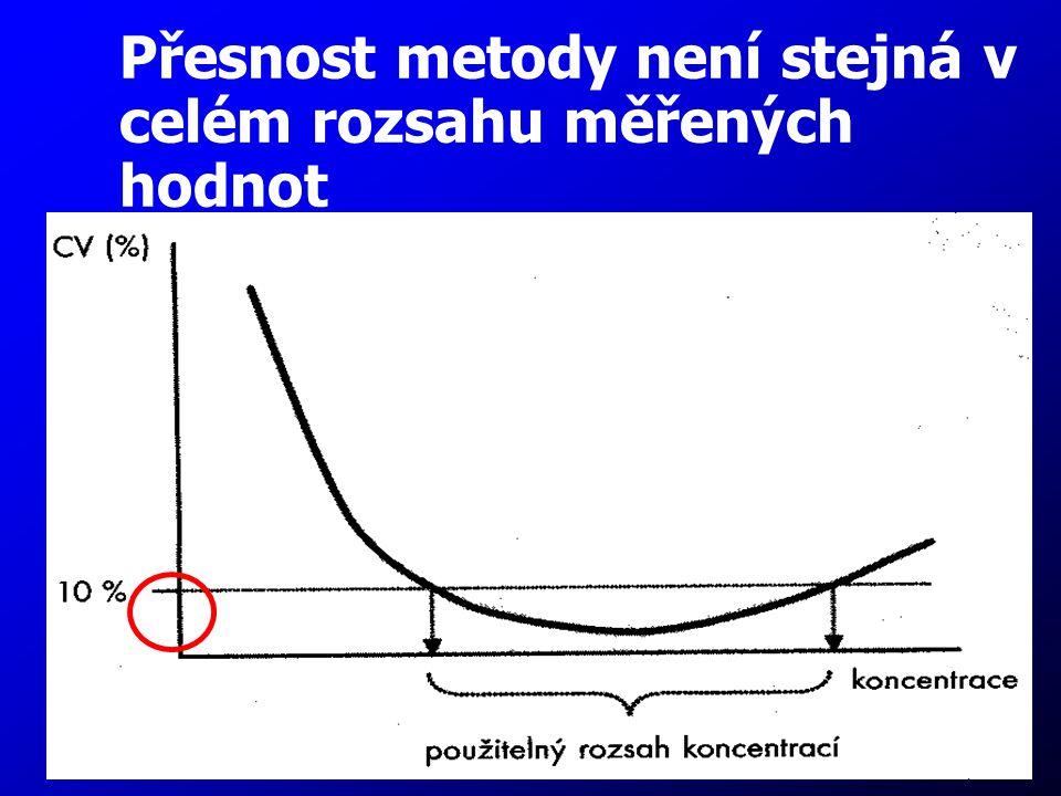 Přesnost metody není stejná v celém rozsahu měřených hodnot