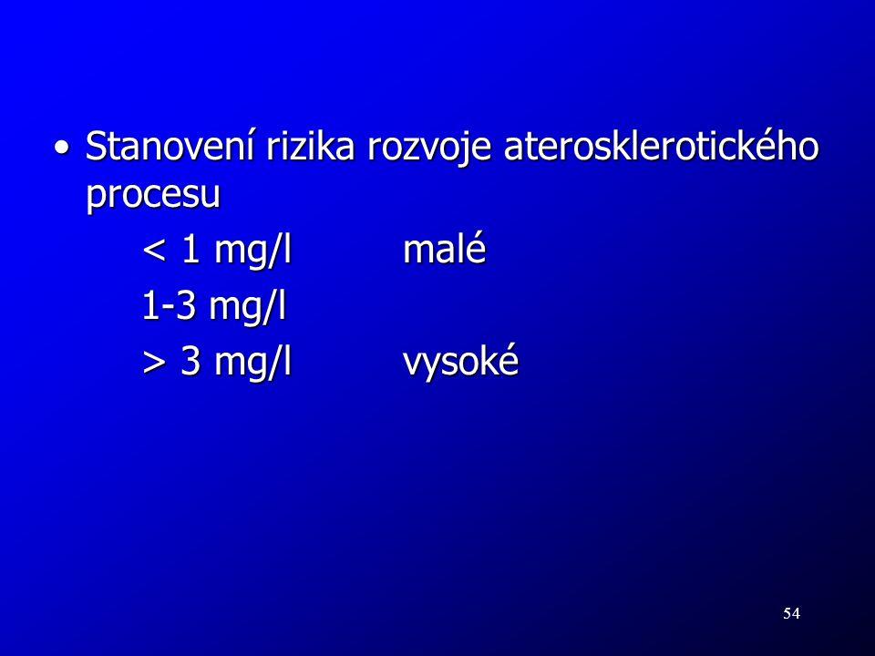 54 Stanovení rizika rozvoje aterosklerotického procesuStanovení rizika rozvoje aterosklerotického procesu < 1 mg/lmalé 1-3 mg/l > 3 mg/lvysoké