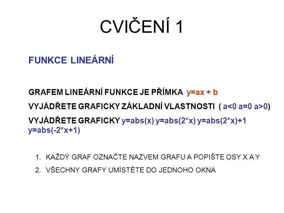 CVIČENÍ 1 FUNKCE LINEÁRNÍ GRAFEM LINEÁRNÍ FUNKCE JE PŘÍMKA y=ax + b VYJÁDŘETE GRAFICKY ZÁKLADNÍ VLASTNOSTI ( a 0) VYJÁDŘETE GRAFICKY y=abs(x) y=abs(2*x) y=abs(2*x)+1 y=abs(-2*x+1) 1.KAŽDÝ GRAF OZNAČTE NAZVEM GRAFU A POPIŠTE OSY X A Y 2.VŠECHNY GRAFY UMÍSTĚTE DO JEDNOHO OKNA