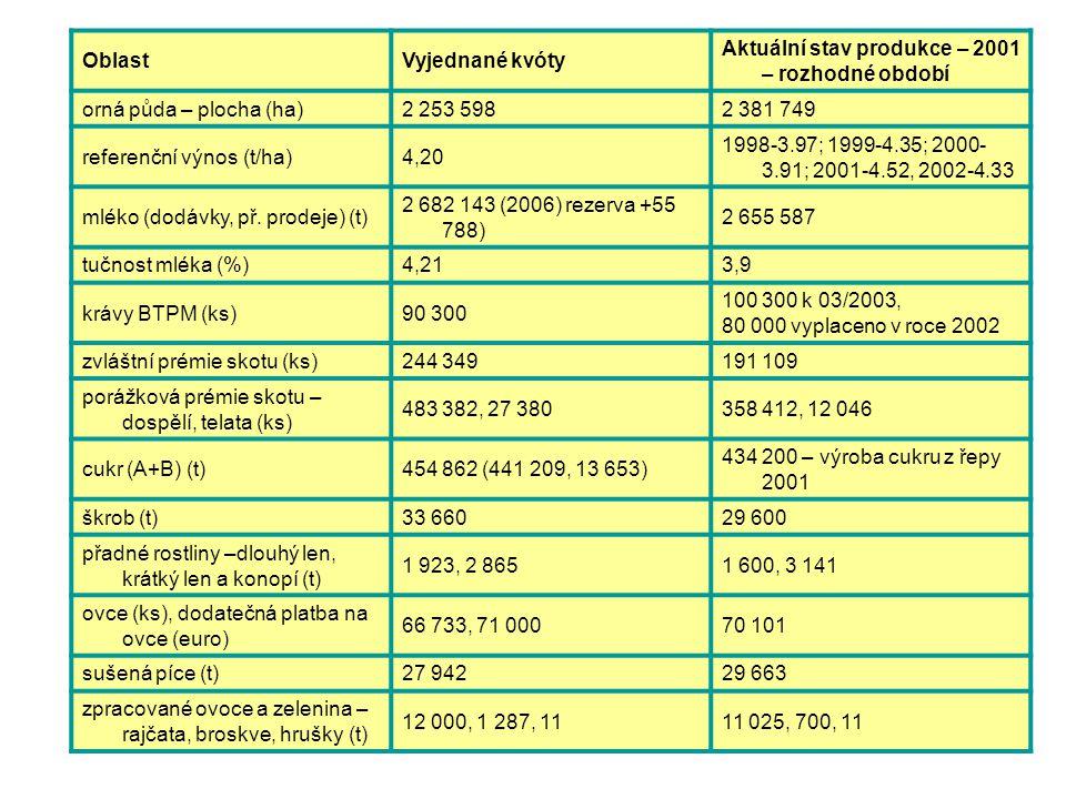 Výsledky vyjednávání OblastVyjednané kvóty Aktuální stav produkce – 2001 – rozhodné období orná půda – plocha (ha)2 253 5982 381 749 referenční výnos
