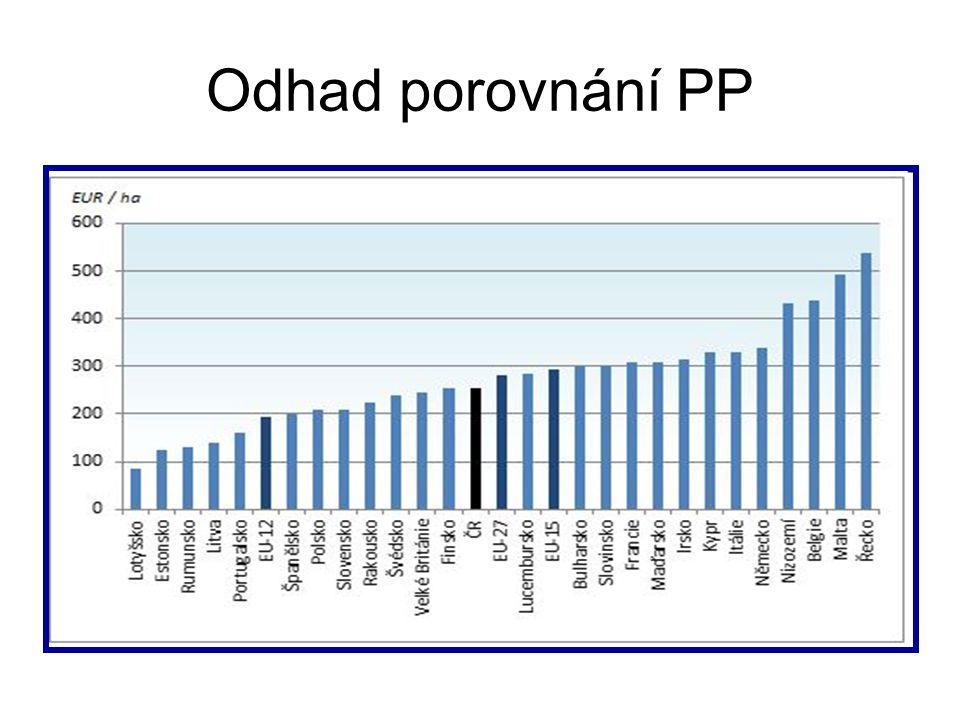 Odhad porovnání PP