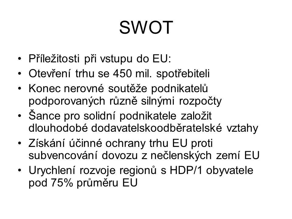 SWOT Příležitosti při vstupu do EU: Otevření trhu se 450 mil. spotřebiteli Konec nerovné soutěže podnikatelů podporovaných různě silnými rozpočty Šanc