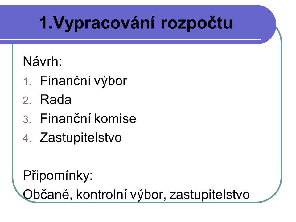 1.Vypracování rozpočtu Návrh: 1.Finanční výbor 2.