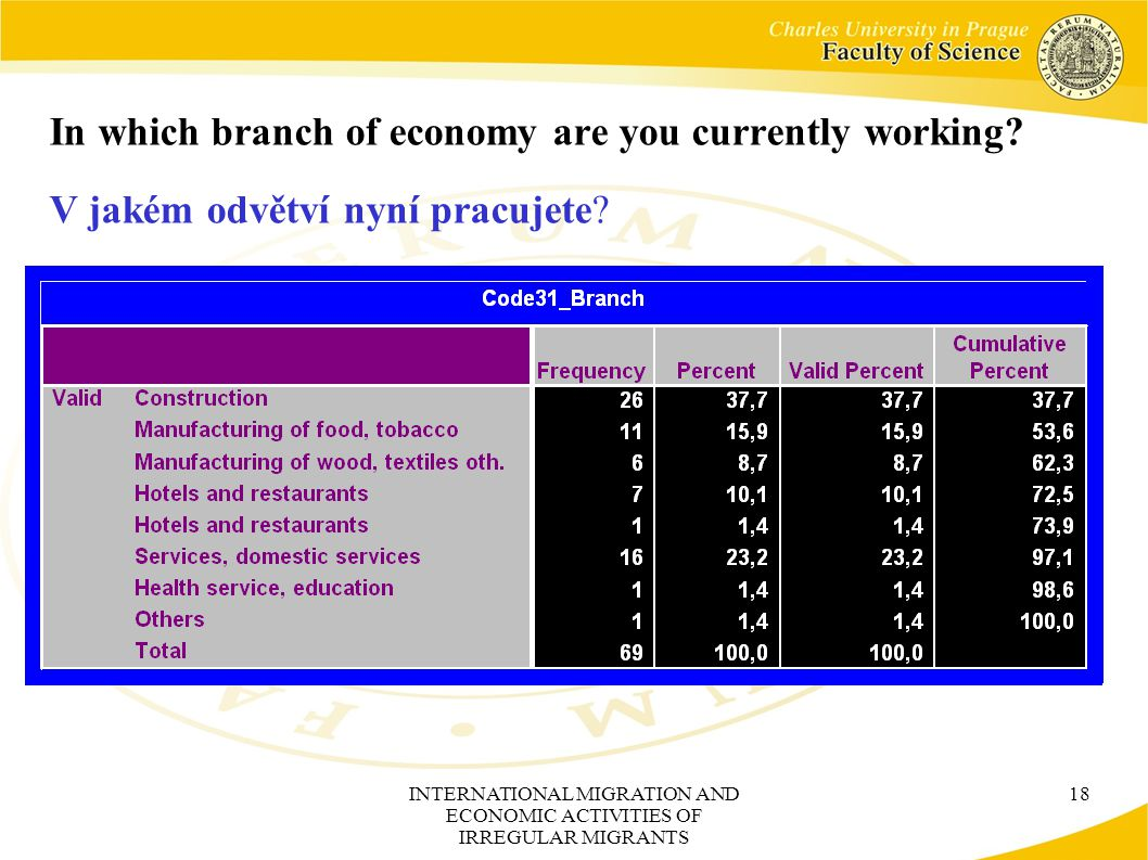 INTERNATIONAL MIGRATION AND ECONOMIC ACTIVITIES OF IRREGULAR MIGRANTS 18 In which branch of economy are you currently working.