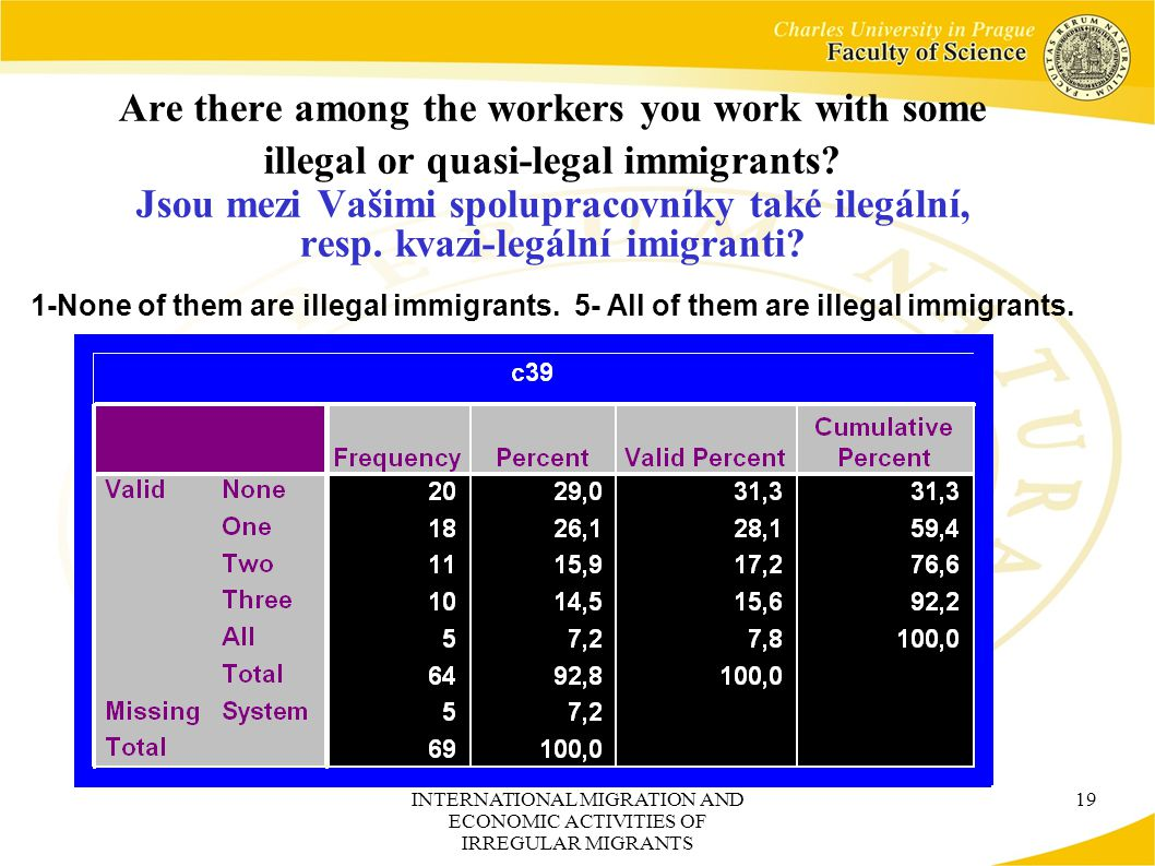 INTERNATIONAL MIGRATION AND ECONOMIC ACTIVITIES OF IRREGULAR MIGRANTS 19 Are there among the workers you work with some illegal or quasi-legal immigrants.