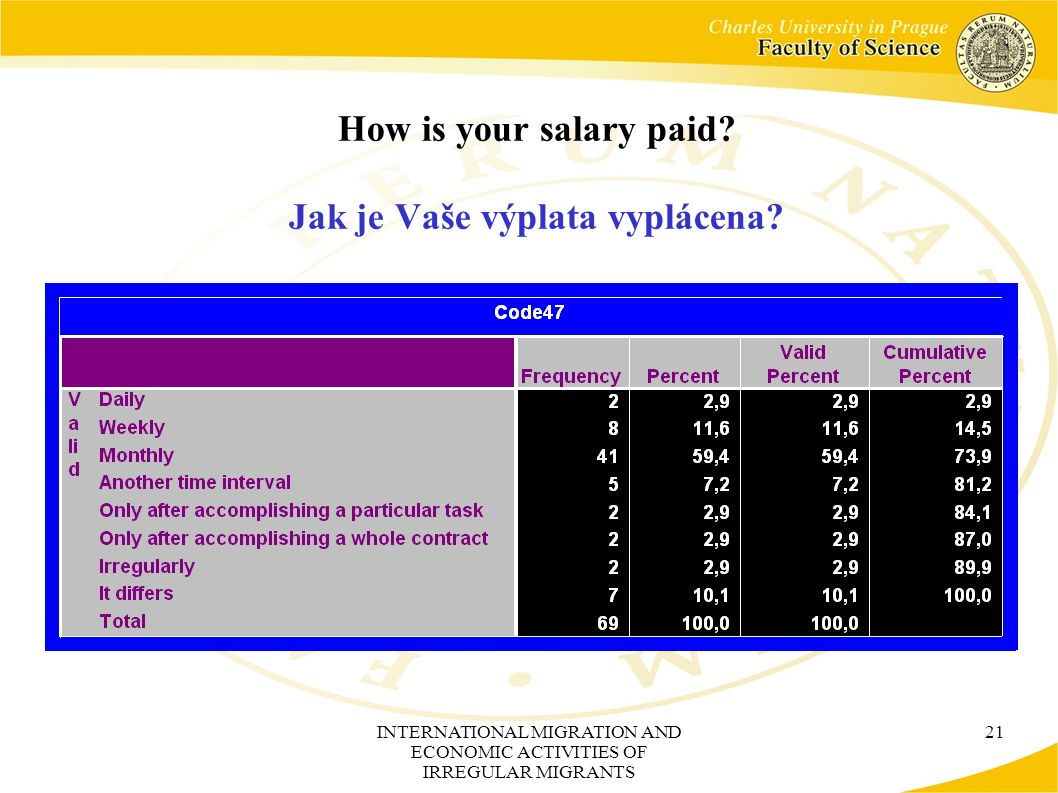 INTERNATIONAL MIGRATION AND ECONOMIC ACTIVITIES OF IRREGULAR MIGRANTS 21 How is your salary paid.