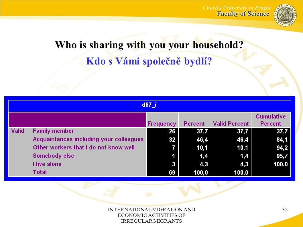 INTERNATIONAL MIGRATION AND ECONOMIC ACTIVITIES OF IRREGULAR MIGRANTS 32 Who is sharing with you your household.
