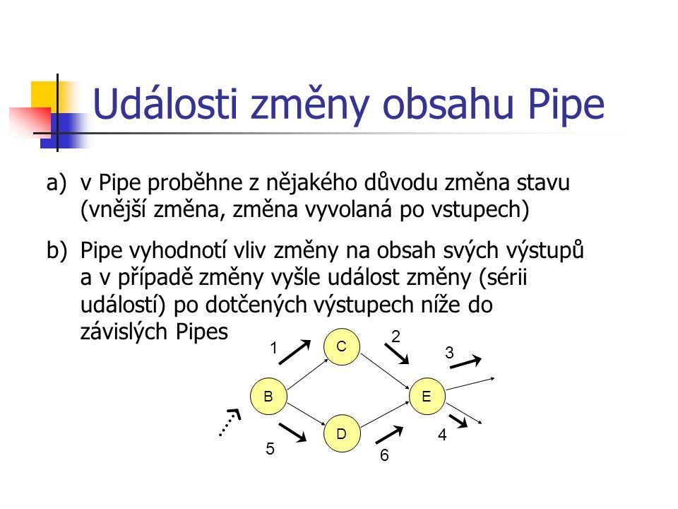 Události změny obsahu Pipe C B D E 1 2 5 6 3 4 a)v Pipe proběhne z nějakého důvodu změna stavu (vnější změna, změna vyvolaná po vstupech) b)Pipe vyhod