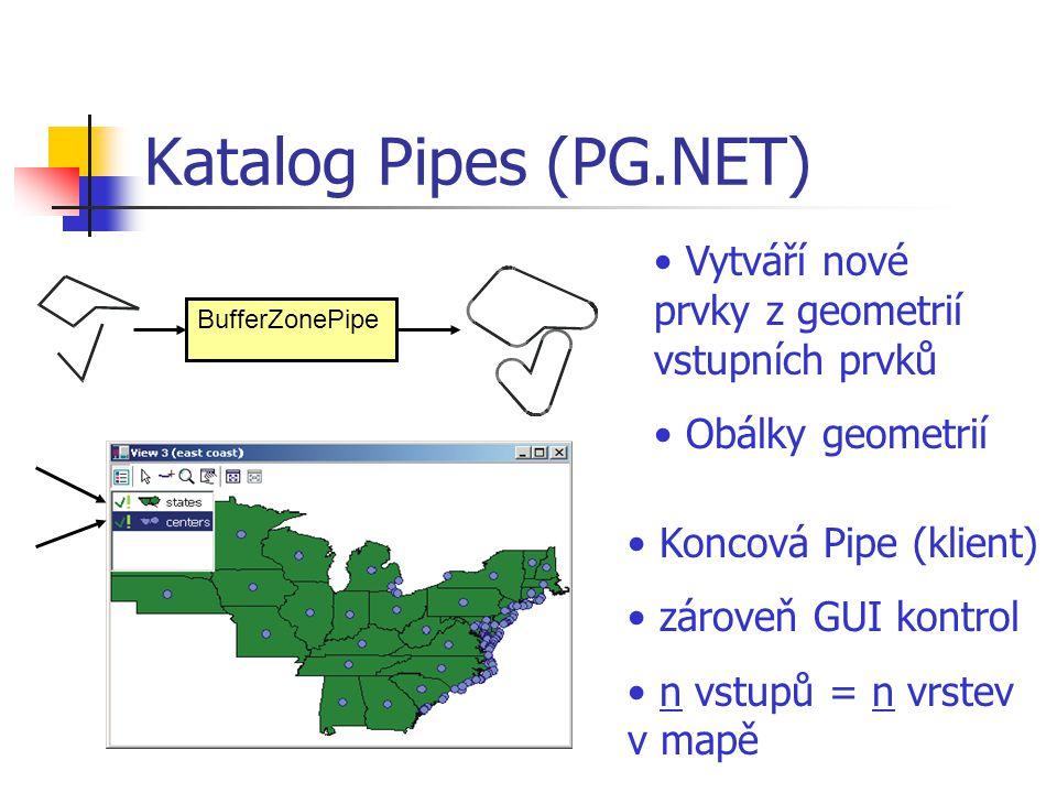 Katalog Pipes (PG.NET) BufferZonePipe Vytváří nové prvky z geometrií vstupních prvků Obálky geometrií Koncová Pipe (klient) zároveň GUI kontrol n vstu
