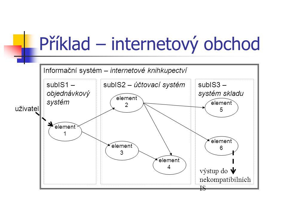 Příklad – internetový obchod Informační systém – internetové knihkupectví subIS3 – systém skladu subIS1 – objednávkový systém subIS2 – účtovací systém