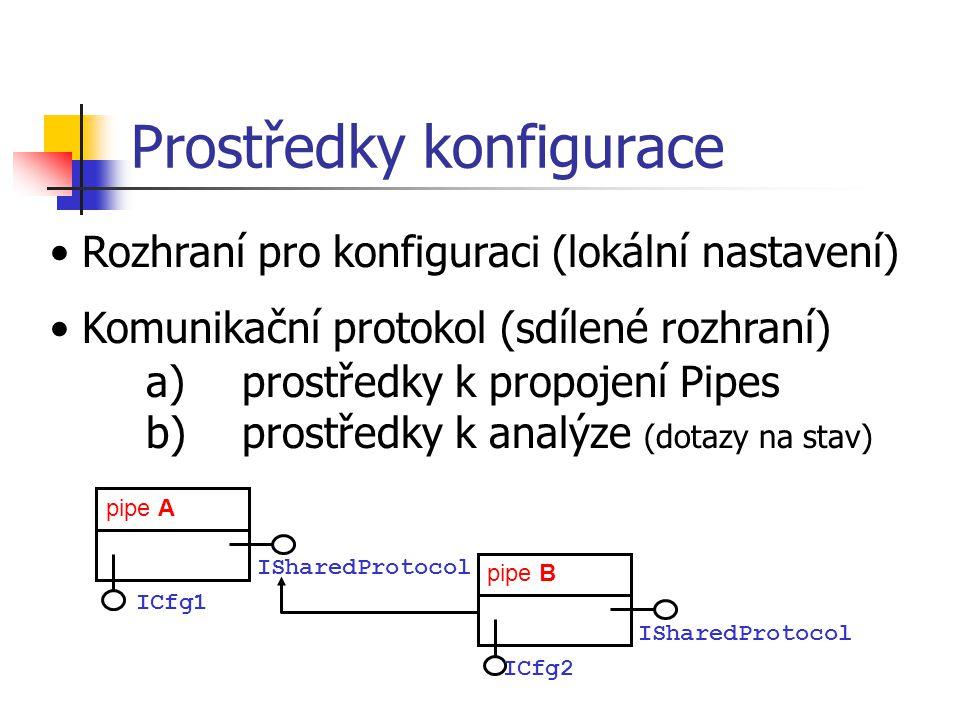 Prostředky konfigurace ISharedProtocol pipe B ICfg2 pipe A ISharedProtocol ICfg1 Rozhraní pro konfiguraci (lokální nastavení) Komunikační protokol (sd