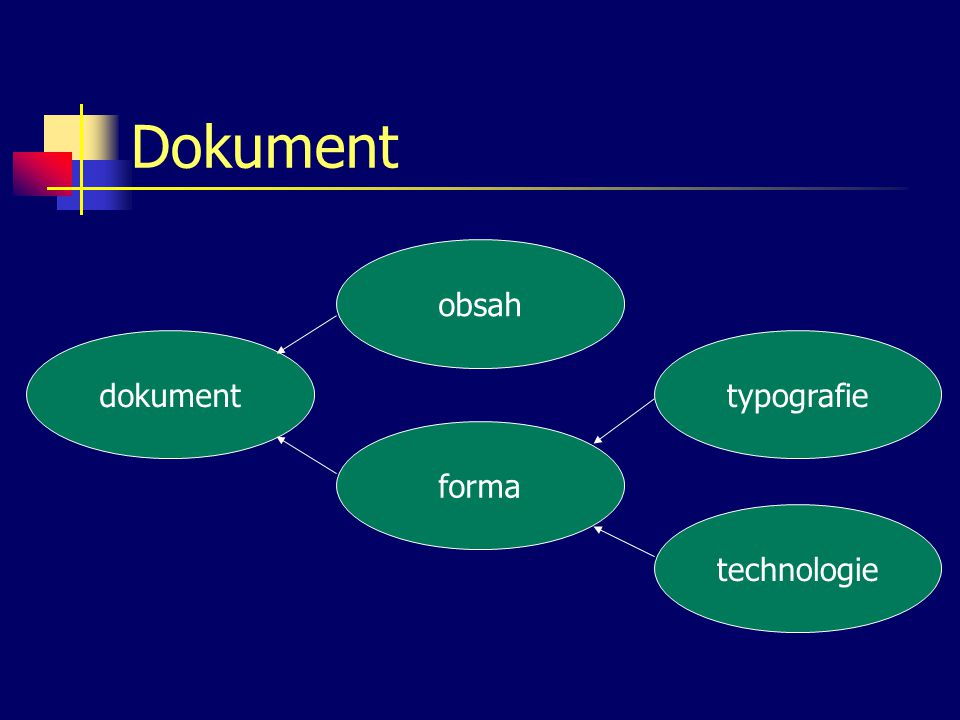 Dokument dokument obsahformatypografietechnologie
