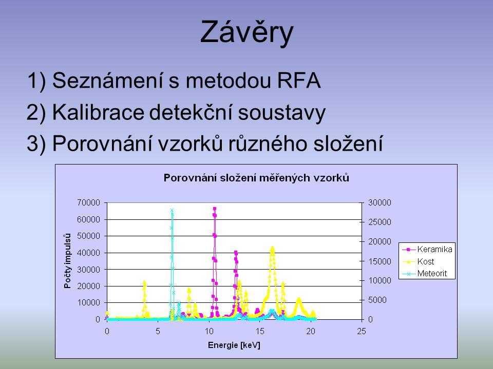 Závěry 1) Seznámení s metodou RFA 2) Kalibrace detekční soustavy 3) Porovnání vzorků různého složení