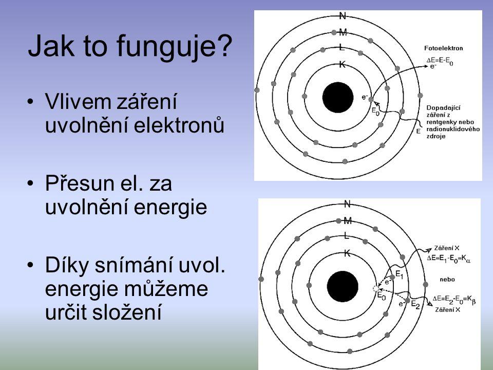 Jak to funguje? Vlivem záření uvolnění elektronů Přesun el. za uvolnění energie Díky snímání uvol. energie můžeme určit složení