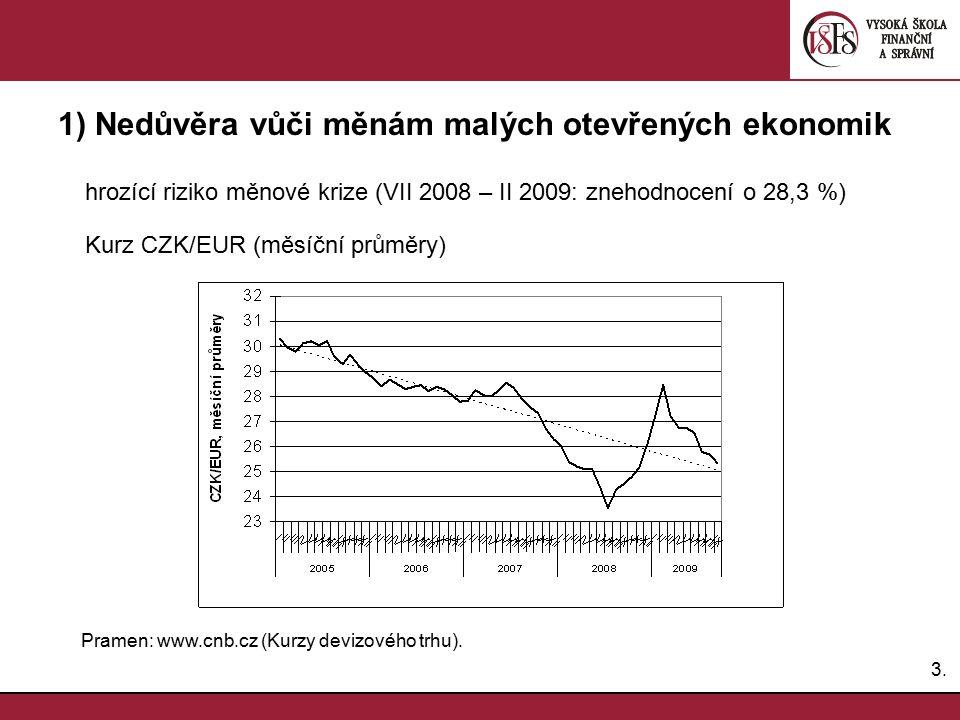 3.3. 1) Nedůvěra vůči měnám malých otevřených ekonomik hrozící riziko měnové krize (VII 2008 – II 2009: znehodnocení o 28,3 %) Kurz CZK/EUR (měsíční p