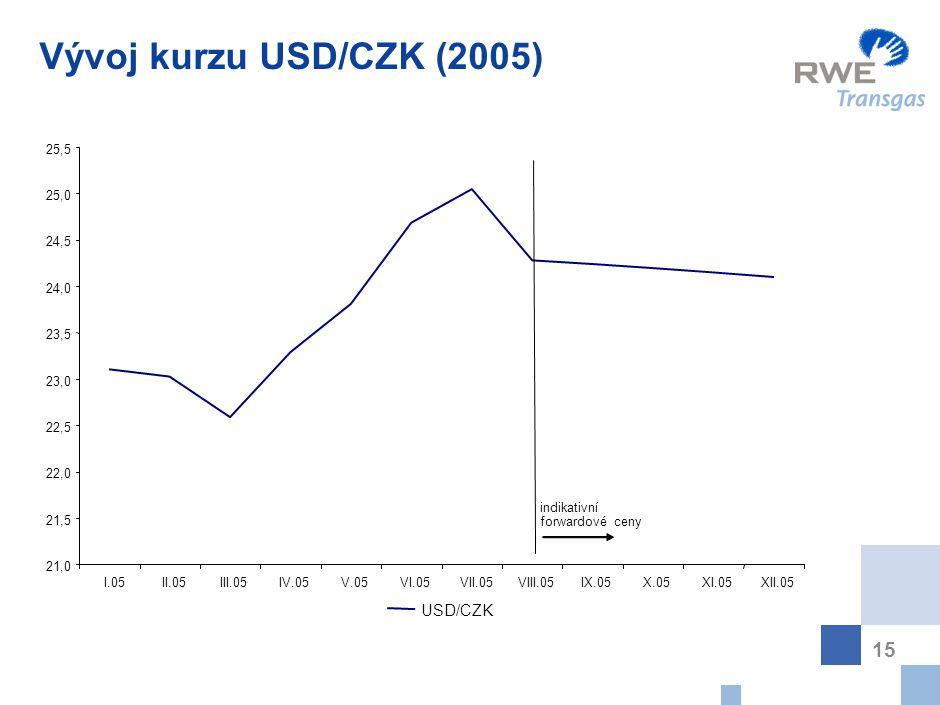 15 Vývoj kurzu USD/CZK (2005) 21,0 21,5 22,0 22,5 23,0 23,5 24,0 24,5 25,0 25,5 I.05II.05III.05IV.05V.05VI.05VII.05VIII.05IX.05X.05XI.05XII.05 USD/CZK