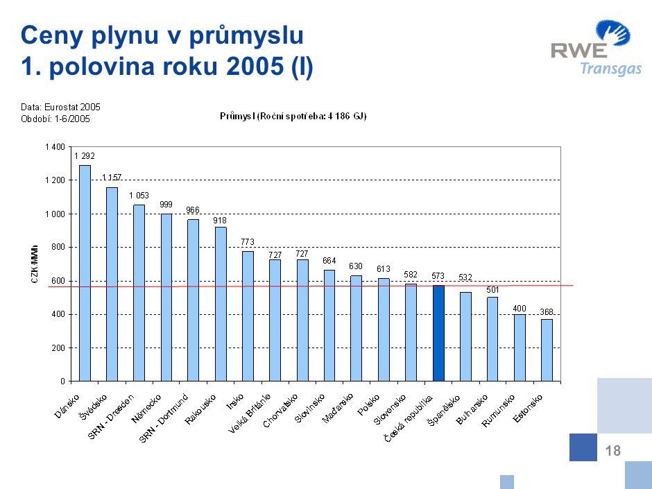 18 Ceny plynu v průmyslu 1. polovina roku 2005 (I)