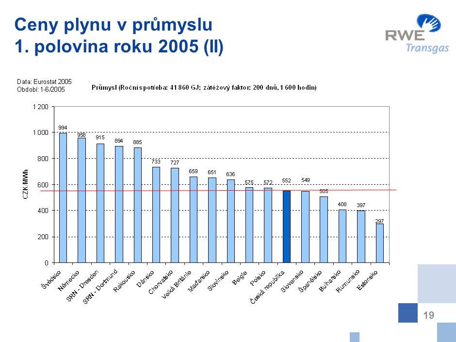 19 Ceny plynu v průmyslu 1. polovina roku 2005 (II)
