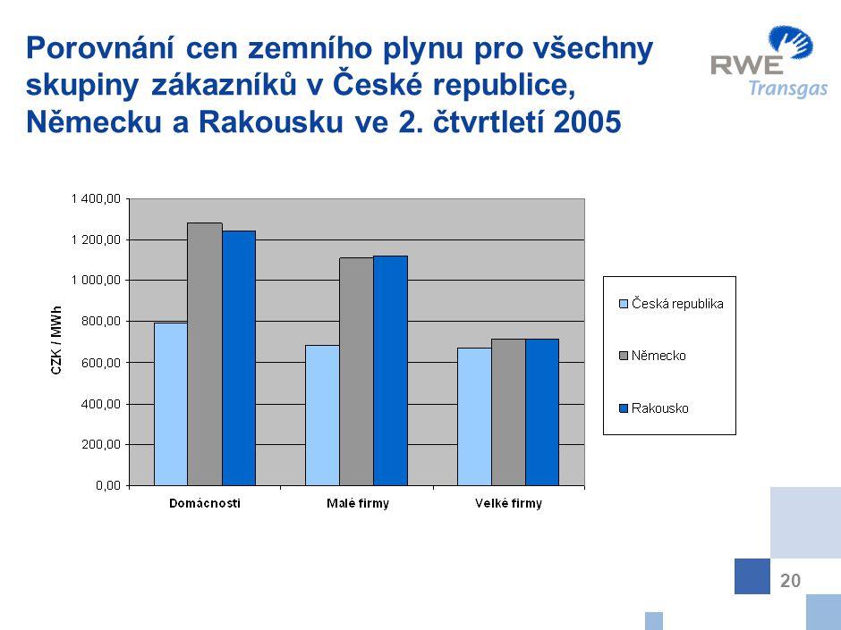 20 Porovnání cen zemního plynu pro všechny skupiny zákazníků v České republice, Německu a Rakousku ve 2. čtvrtletí 2005