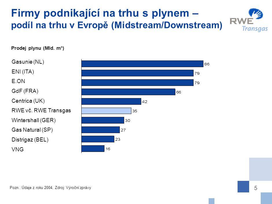 5 Firmy podnikající na trhu s plynem – podíl na trhu v Evropě (Midstream/Downstream) Prodej plynu (Mld. m³) Pozn.: Údaje z roku 2004, Zdroj: Výroční z
