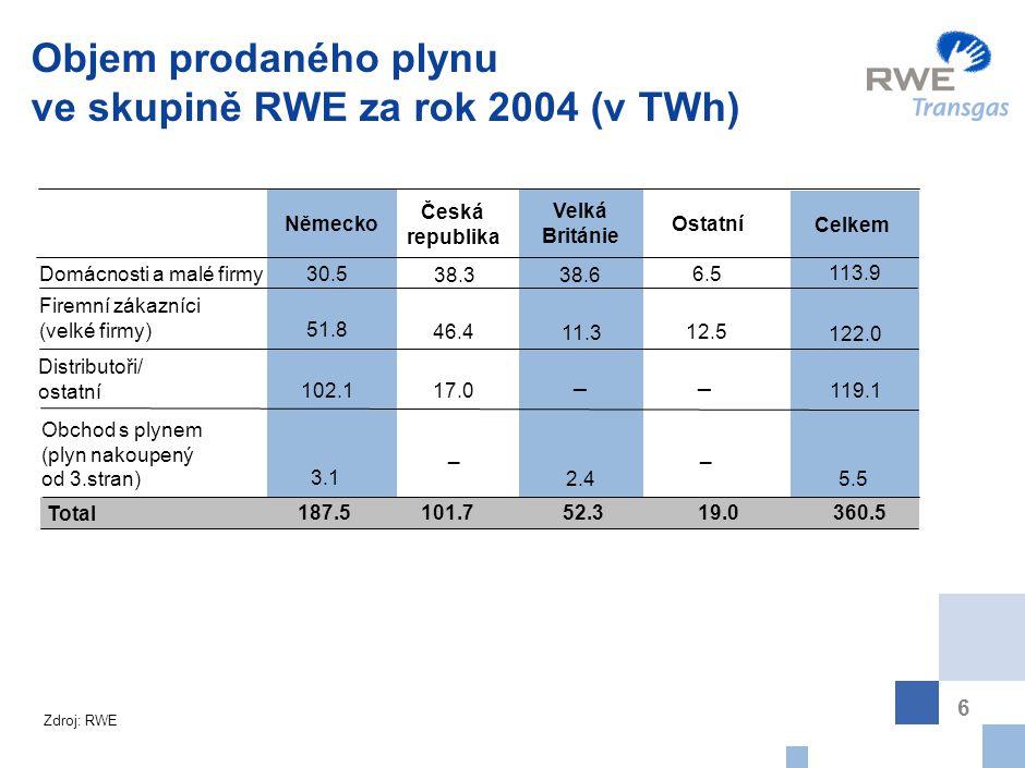 6 Objem prodaného plynu ve skupině RWE za rok 2004 (v TWh) Německo Česká republika Velká Británie Ostatní Celkem Domácnosti a malé firmy Firemní zákaz