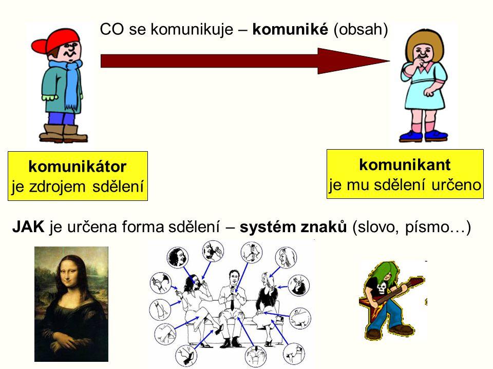 CO se komunikuje – komuniké (obsah) JAK je určena forma sdělení – systém znaků (slovo, písmo…) komunikátor je zdrojem sdělení komunikant je mu sdělení určeno