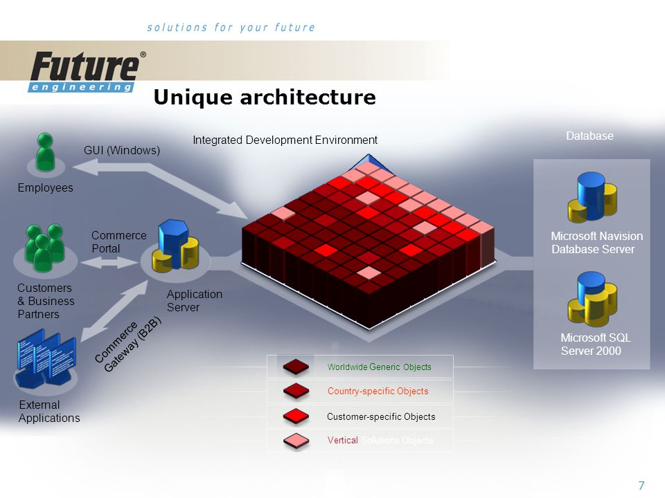 7 Unique architecture External Applications Customers & Business Partners Employees Application Server GUI (Windows) Commerce Portal Commerce Gateway (B2B) Country-specific Objects Customer-specific Objects Worldwide Generic Objects Vertical Solutions Objects Integrated Development Environment Microsoft SQL Server 2000 Microsoft Navision Database Server Database
