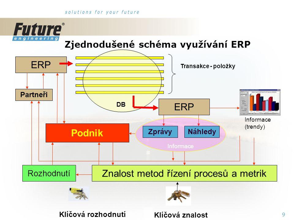 9 Zjednodušené schéma využívání ERP ERP Transakce - položky DB ERP Partneři ZprávyNáhledy Informace (trendy) Znalost metod řízení procesů a metrik Rozhodnutí Podnik Klíčová znalost Klíčová rozhodnutí