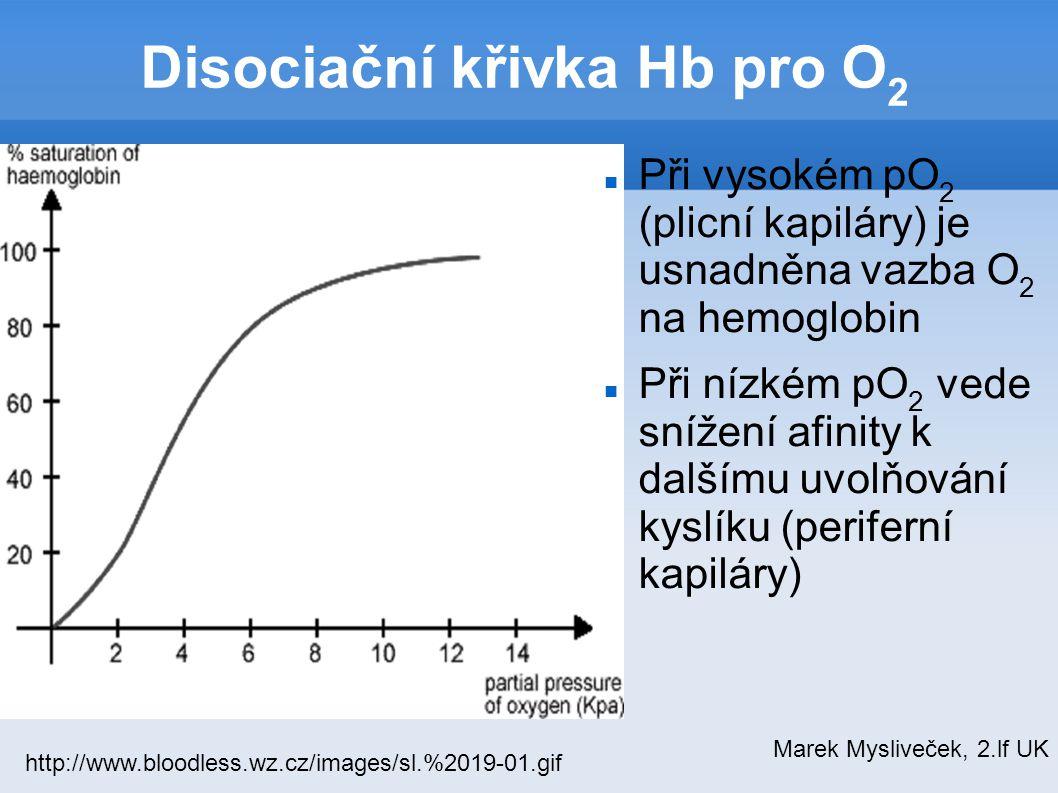 Disociační křivka Hb pro O 2 Při vysokém pO 2 (plicní kapiláry) je usnadněna vazba O 2 na hemoglobin Při nízkém pO 2 vede snížení afinity k dalšímu uv