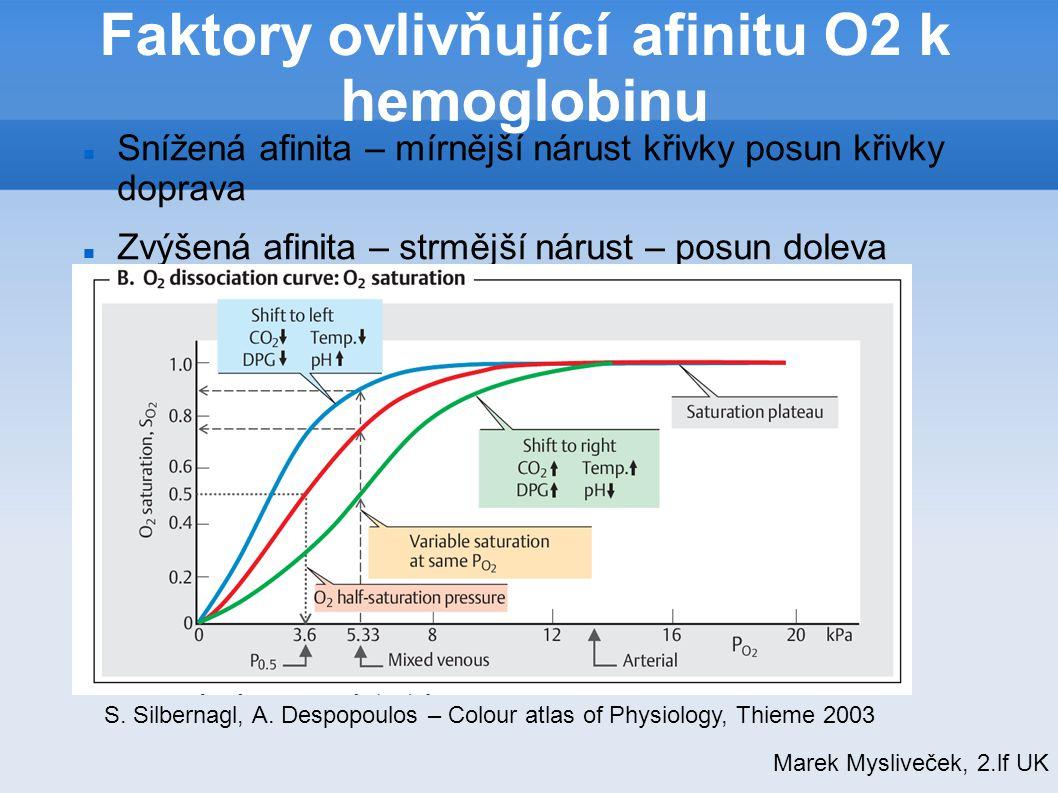 Faktory ovlivňující afinitu O2 k hemoglobinu Snížená afinita – mírnější nárust křivky posun křivky doprava Zvýšená afinita – strmější nárust – posun d