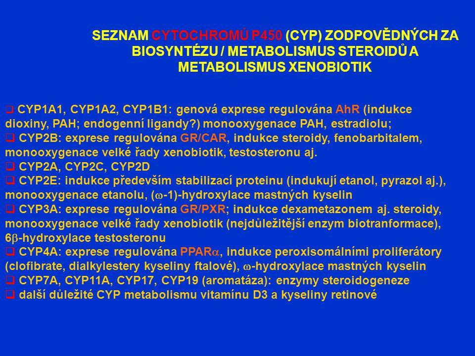 SEZNAM CYTOCHROMŮ P450 (CYP) ZODPOVĚDNÝCH ZA BIOSYNTÉZU / METABOLISMUS STEROIDŮ A METABOLISMUS XENOBIOTIK  CYP1A1, CYP1A2, CYP1B1: genová exprese reg