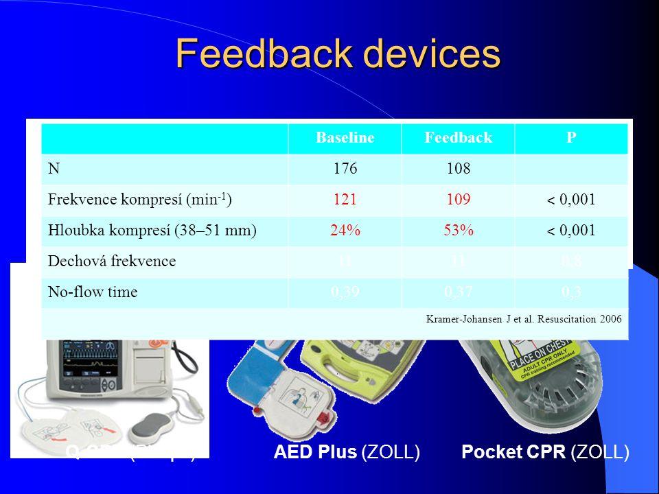 Resuscitation 2009 Feedback devices Q-CPR (Philips)Pocket CPR (ZOLL)AED Plus (ZOLL) BaselineFeedbackP N176108 Frekvence kompresí (min -1 )121109 ˂ 0,0