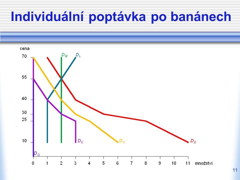 11 Individuální poptávka po banánech