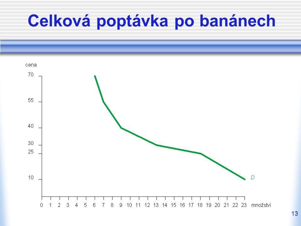 13 Celková poptávka po banánech
