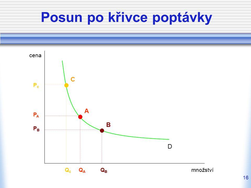 16 Posun po křivce poptávky cena množství D A PAPA QAQA B PBPB QBQB C PcPc QcQc