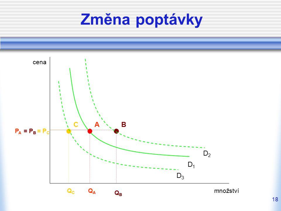 18 Změna poptávky cena množství D1D1 A PAPA QAQA B = P B QBQB D2D2 C = P C QCQC D3D3