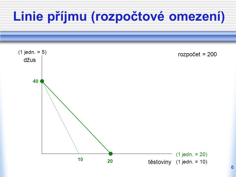 6 Linie příjmu (rozpočtové omezení) těstoviny džus (1 jedn.