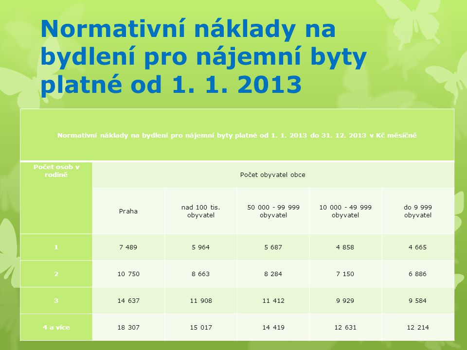 Normativní náklady na bydlení pro nájemní byty platné od 1. 1. 2013 Normativní náklady na bydlení pro nájemní byty platné od 1. 1. 2013 do 31. 12. 201