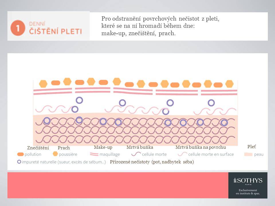 Znečištění Prach Make-upMrtvá buňka Mrtvá buňka na povrchu Pleť Přirozené nečistoty (pot, nadbytek séba) Pro odstranění povrchových nečistot z pleti, které se na ní hromadí během dne: make-up, znečištění, prach.
