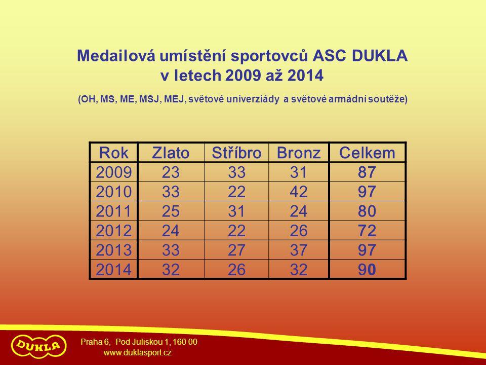 Praha 6, Pod Juliskou 1, 160 00 www.duklasport.cz Medailová umístění sportovců ASC DUKLA v letech 2009 až 2014 RokZlatoStříbroBronzCelkem 200923333187