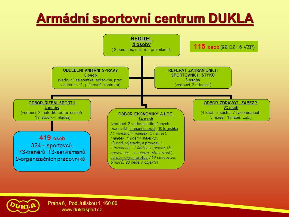 Praha 6, Pod Juliskou 1, 160 00 www.duklasport.cz Armádní sportovní centrum DUKLA 115 osob (99 OZ,16 VZP)