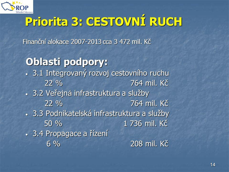 14 Priorita 3: CESTOVNÍ RUCH Finanční alokace 2007-2013 cca 3 472 mil. Kč Oblasti podpory: Oblasti podpory: 3.1 Integrovaný rozvoj cestovního ruchu 3.