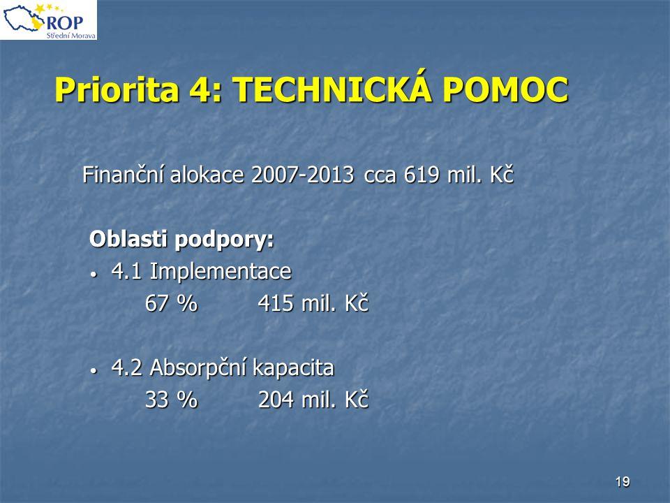 19 Priorita 4: TECHNICKÁ POMOC Finanční alokace 2007-2013 cca 619 mil. Kč Oblasti podpory: Oblasti podpory: 4.1 Implementace 4.1 Implementace 67 % 415