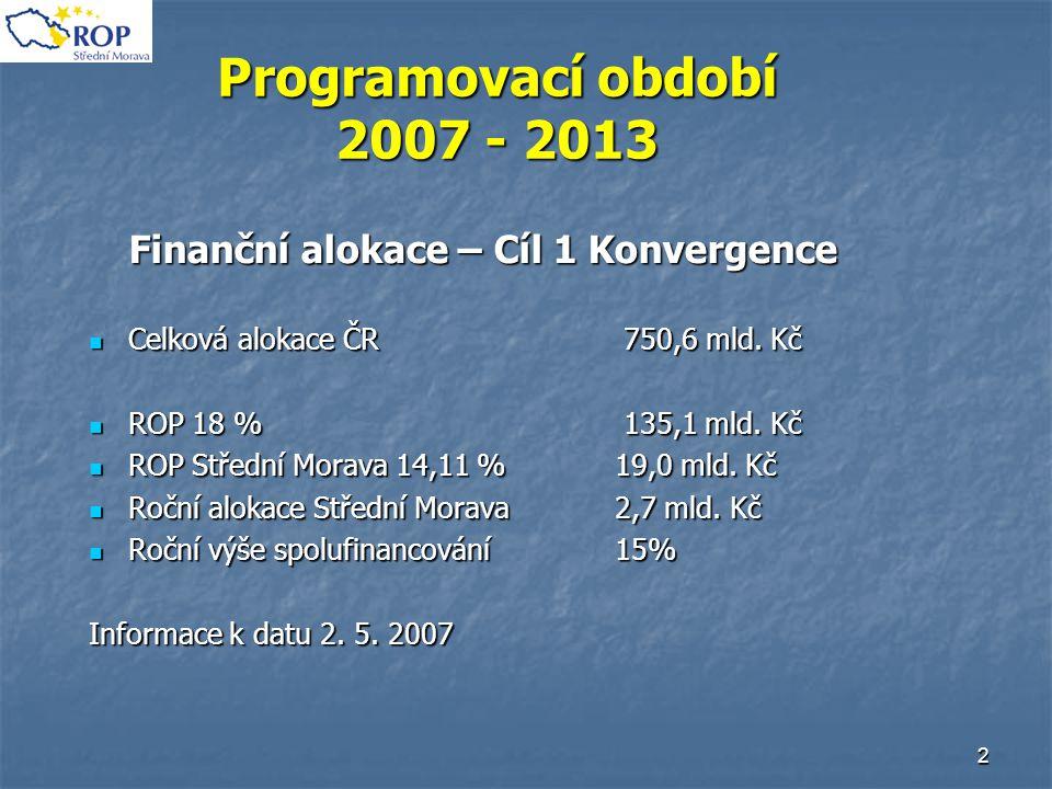 2 Programovací období 2007 - 2013 Finanční alokace – Cíl 1 Konvergence Celková alokace ČR 750,6 mld. Kč Celková alokace ČR 750,6 mld. Kč ROP 18 % 135,