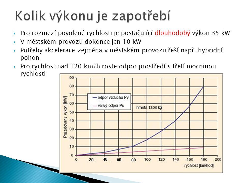  Pro rozmezí povolené rychlosti je postačující dlouhodobý výkon 35 kW  V městském provozu dokonce jen 10 kW  Potřeby akcelerace zejména v městském